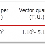 table of doses of vectors to use