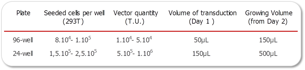 Vectors doses for transduction